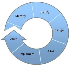 Continual Improvement: an iterative process