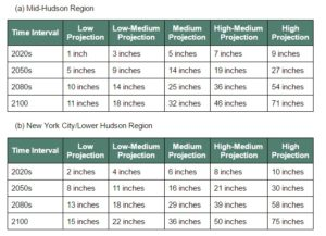 Part 490, Sea Level Rise Projections for NYC and Hudson Valley areas.